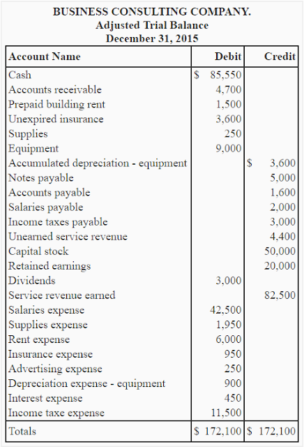 Trial Balance: Rules, Uses and Nature Of Trial Balance