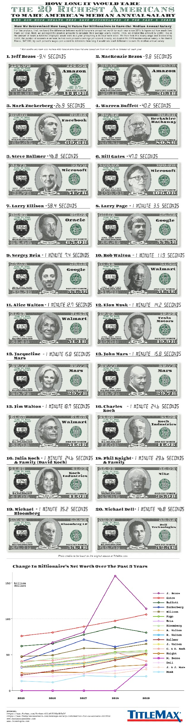 How Long It Would Take the 30 Richest Americans to Make America's Median Annual Salary? #infographic