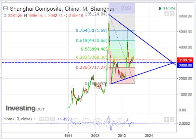 China's Shanghai Index: Major Support & Resistance Levels