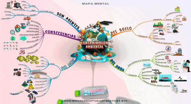 Mapa mental de la contaminación ambiental y sus tipos, con imágenes y colores