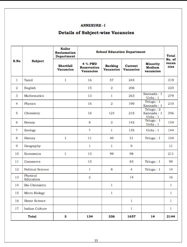 PGTRB கலந்தாய்விற்கு தேர்ச்சி பெற்றோர் வைத்திருக்க வேண்டிய ஆவணங்கள்