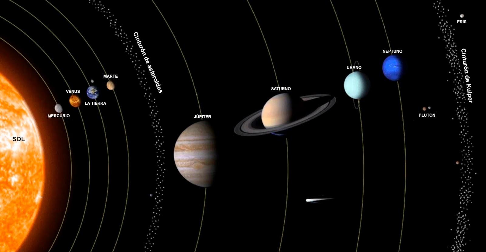 ¿Hasta Cuándo Será Estable El Sistema Solar