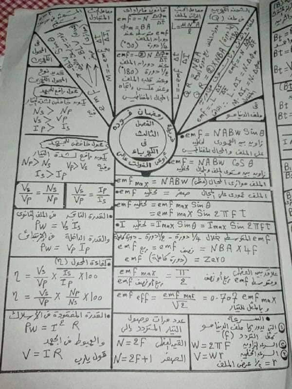 """مراجعة فيزيا """"خرائط ذهنية"""" لطلاب الثانوية علمي 3"""