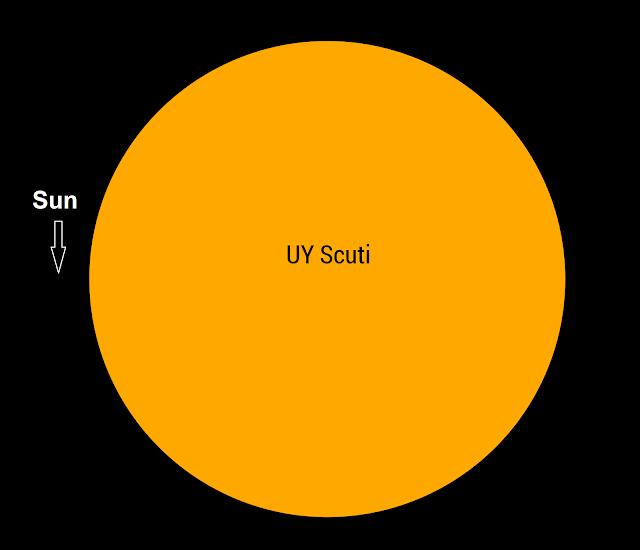 Comparison of the Sun to UY Scuti