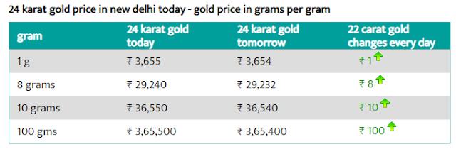 Today 6 August 24 carat gold price per gram  Delhi
