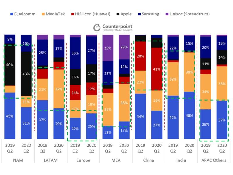 Regional marketshare breakdown