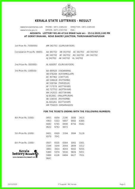 LIVE: Kerala Lottery Result 25-11-2020 Akshaya AK-473  Lottery Result