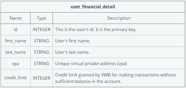 user_financial_detail schema