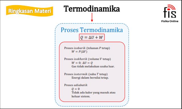 Teori kinetik gas dan termodinamika