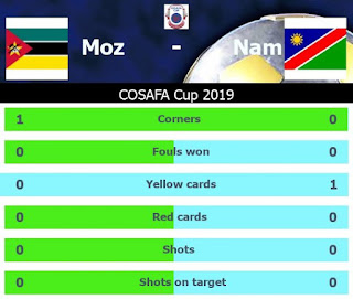 Mozambique vs Namibia Match Statistics