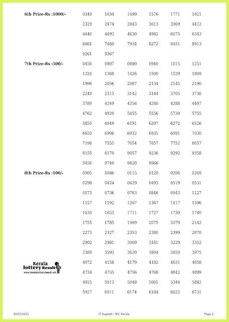 Off. Kerala Lottery Result 10.3.2021 Out, Akshaya AK-488 Winners List