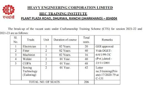 HECL Recruitment 2021 | 206 Craftsmanship Trainee Posts