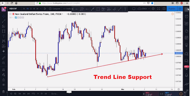key support and resistance