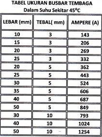 Tabel Ukuran Busbar Tembaga Dalam Suhu 45'