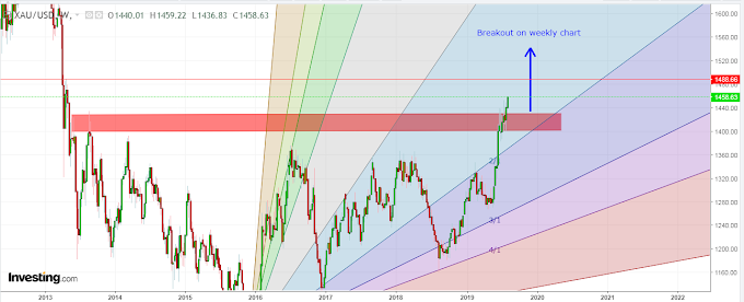 XAUUSD Breakout on weeklychart