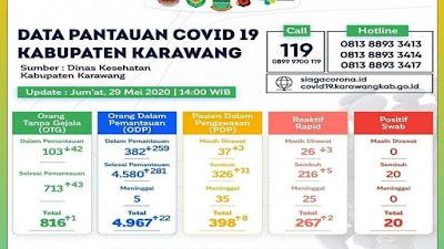 Cellica Nurrachadiana Karawang Masuk Zona Kuning & Lanjut PSBB