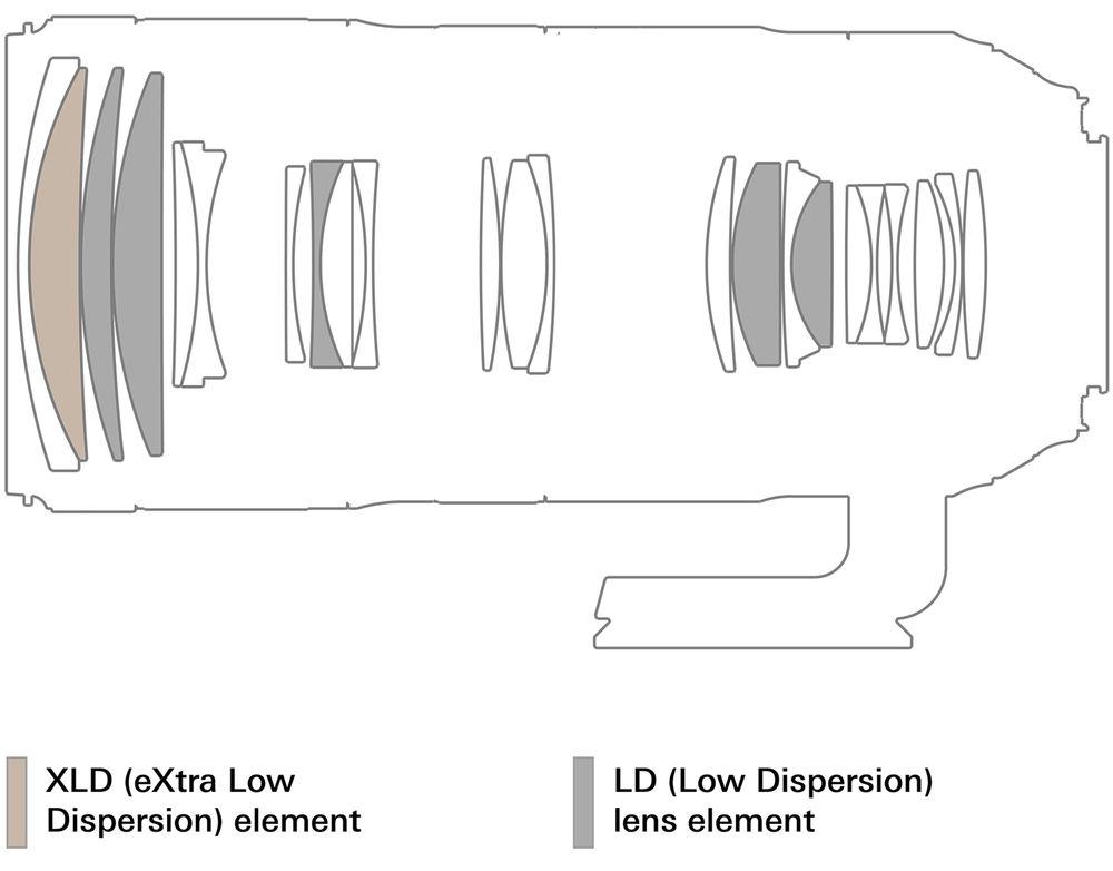 Оптическая схема объектива SP 70-200mm f/2.8 Di VC USD G2