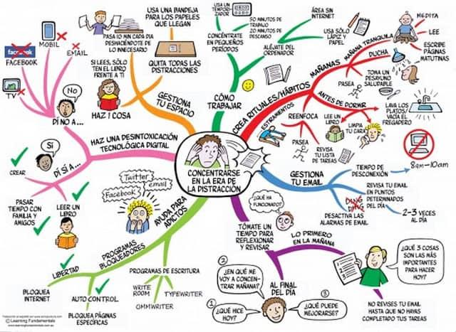 Mapa mental sobre un tema muy interesante -Concentrarse en la era de la distracción-