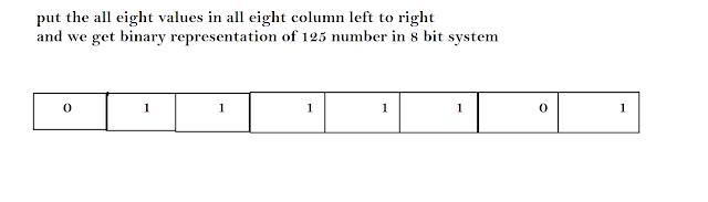 find the range of bit system., basic programming