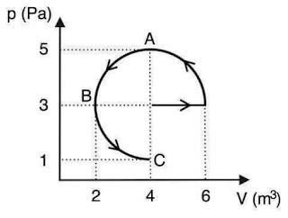 No diagrama pressão p versus volume V abaixo, um processo termodinâmico ABC ocorre ao longo de um trecho semicircular.