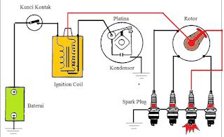Cara kerja sistem pengapian konvensional