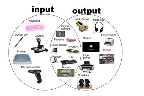 Komponen Perangkat Input Dan Output Pada Komputer Komputer