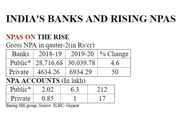 india's bank and rising npas