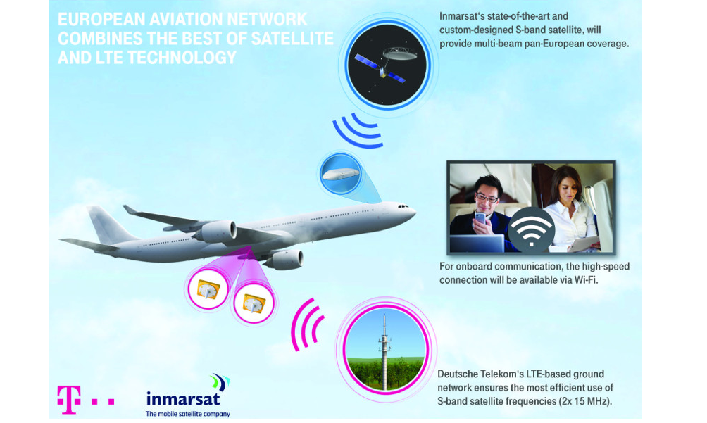 Converge! Network Digest: LTE