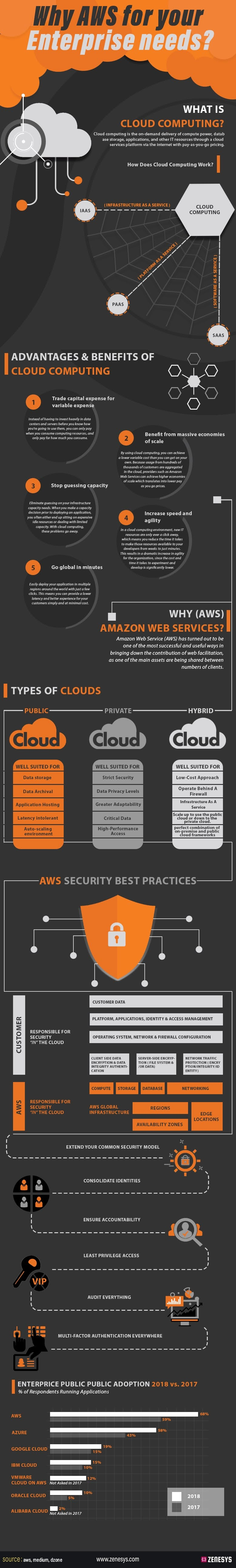 why-aws-for-your-enterprise-needs-infographic