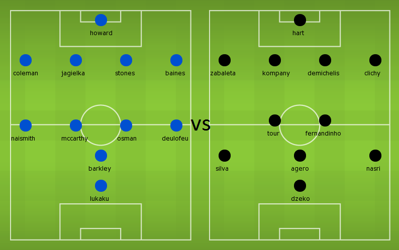 Possible Lineups: Everton vs Manchester City
