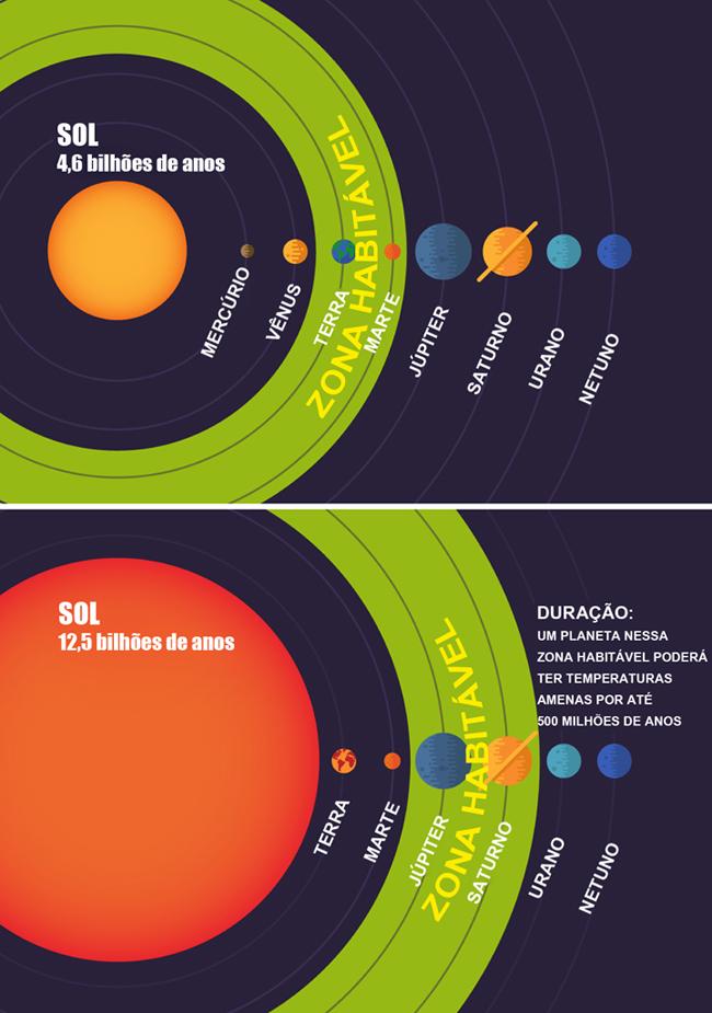 zona habitável do Sol agora e no futuro