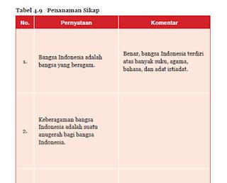 Soal dan jawaban Aktivitas 4.9 Tabel 4.9 Penanaman Sikap Bhineka Tunggal Ika