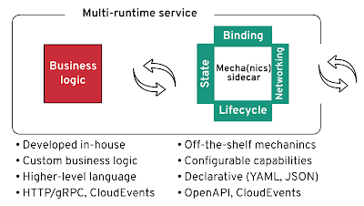 Sidecars Providing Distributed Systems Primitives