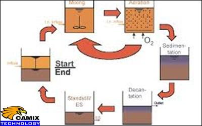 Cải tạo đạt chất lượng hệ thống xử lý nước thải - Hệ thống SBR