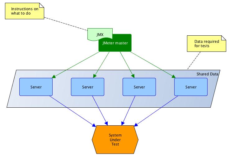 Technophilia: Distrubuted JMeter testing using Docker