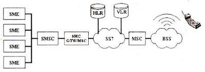 Arsitektur dasar jaringan SMS