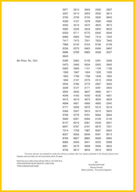 Kerala Lottery Result 05-10-2019 Karunya Lottery Results KR-416 keralalotteriesresults.in-002