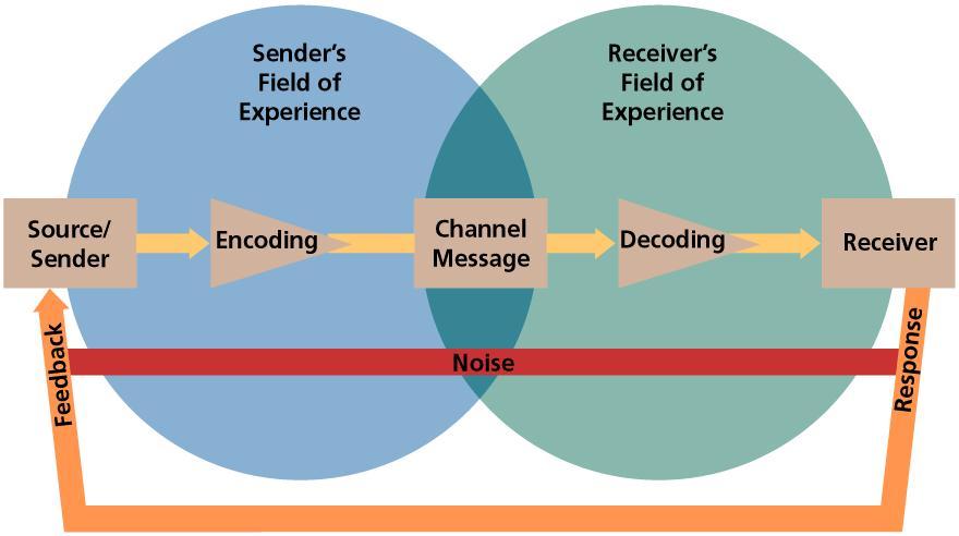Communiation process model