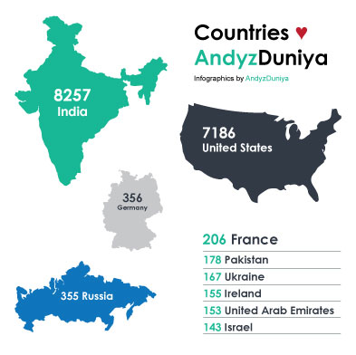 infographic, country wise data, global visits count, demography, infography, numbers, presentation, data