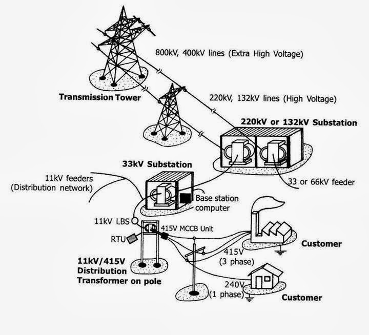 Typical Power Transmission and Distribution Scenario with