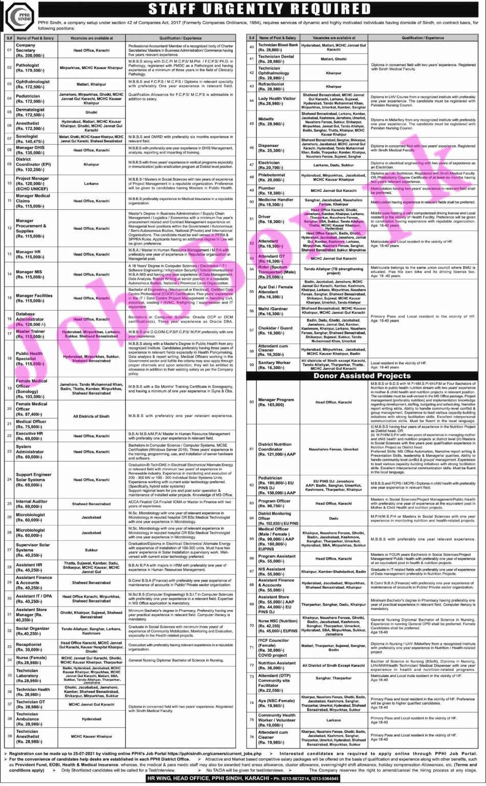 Peoples Primary Healthcare Initiative PPHI Sindh Jobs 2021