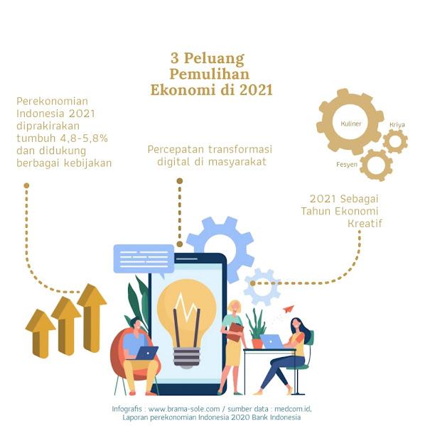 Ada beberapa peluang di tahun 2021 yang bisa membangun optimisme kita, antara lain: