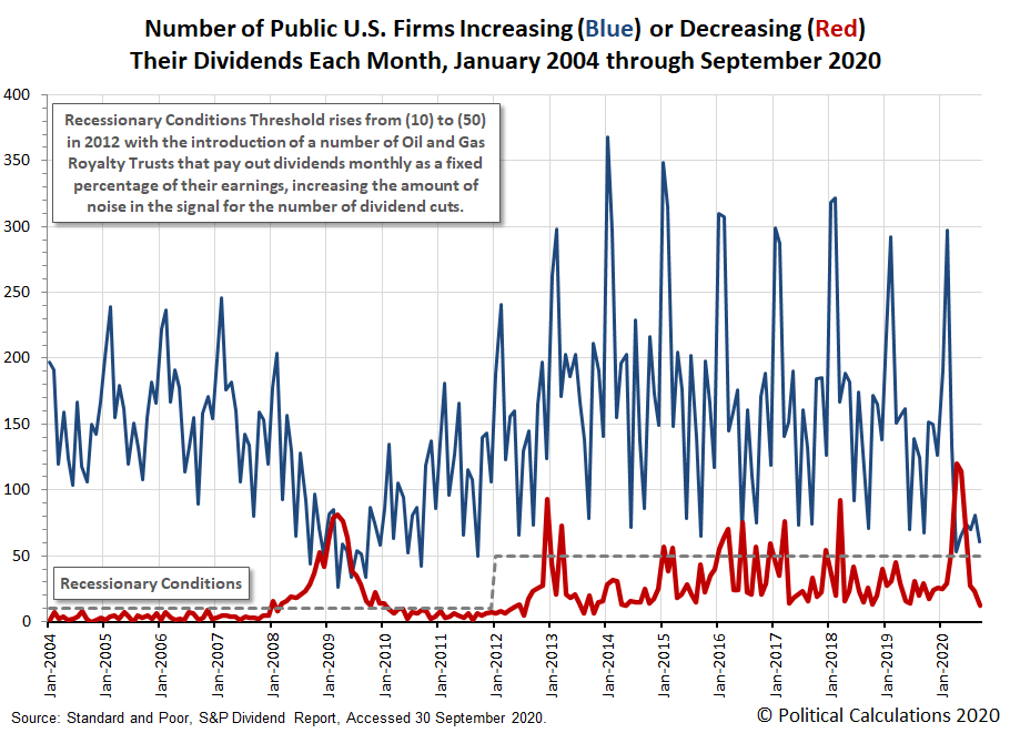 Number of Public U.S. Firms Increasing or Decreasing Their Dividends Each Month, January 2004 - September 2020
