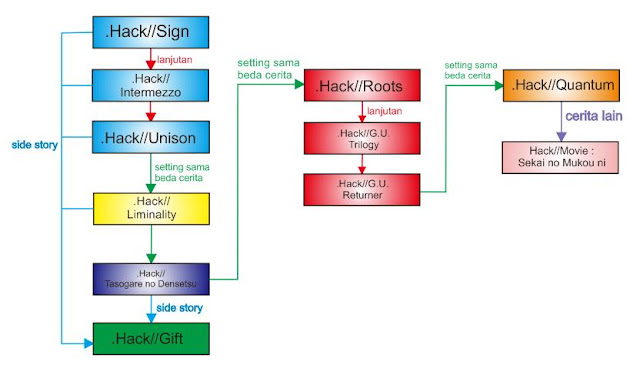 Urutan .Hack Series