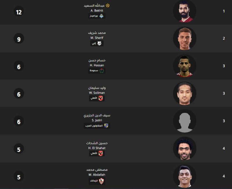 جدول ترتيب هدافي الدوري المصري اليوم بتاريخ 12-2-2020