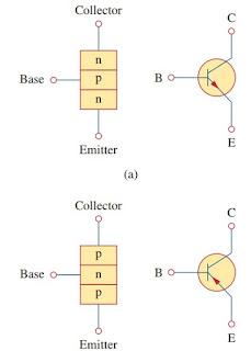 transistor dc