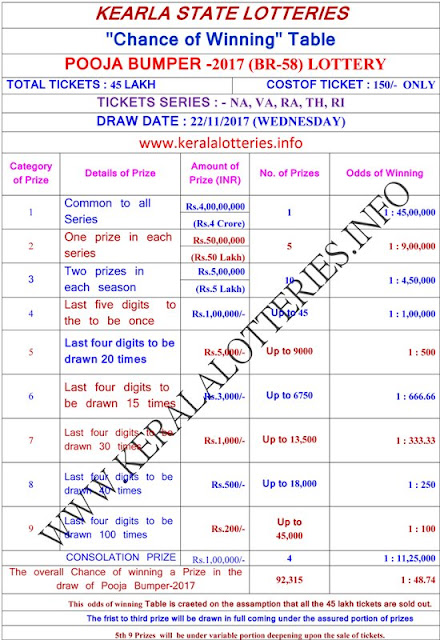 Chance of winning a prize in Pooja Bumper-2017-English