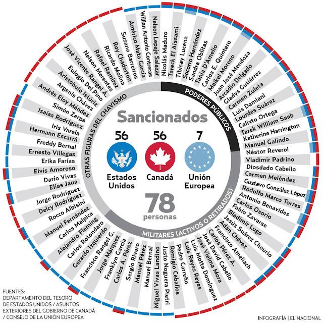 El efecto dominó de las sanciones