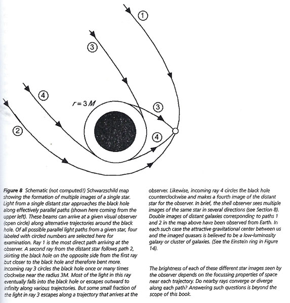 One example showing gravitational bending of light from a distant star (Exploring Black Holes (Source: E. Taylor and J. Wheeler, 2000)