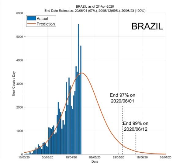 Brasil se livrará do coronavírus entre junho e agosto
